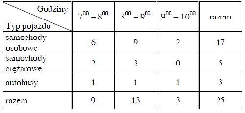 Tabela do zadania z egzaminu