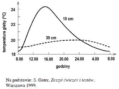 Wykres do testu gimnazjalnego