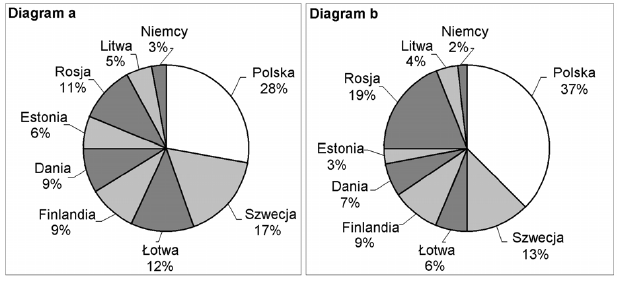 Diagram procentowy