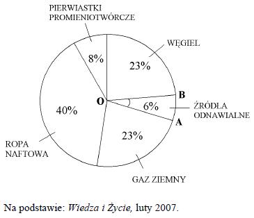 Diagram procentowy z egzaminu