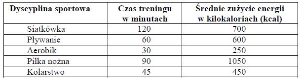 Tabela do zadania egzamin gimnazjalny