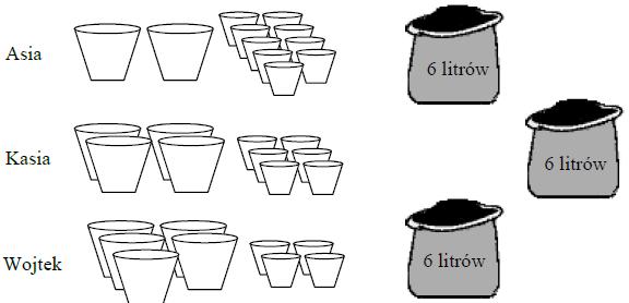 Układ równań, metoda przeciwnych współczynników