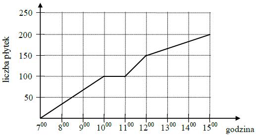 Wykres matematyczny