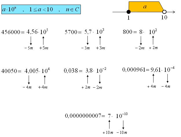 Notacja wykładnicza