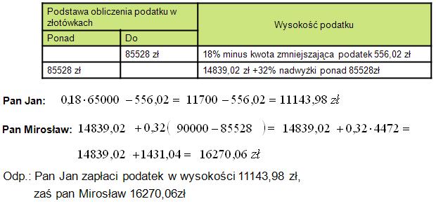 Tabela podatkowa