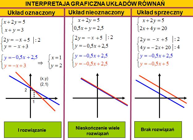Interpretacja graficzna układu równań