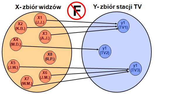 Definicja funkcji 5