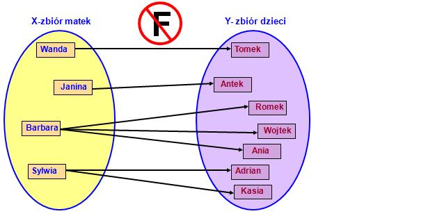 Definicja funkcji
