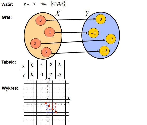 Dziedzina i zbiór wartości funkcji