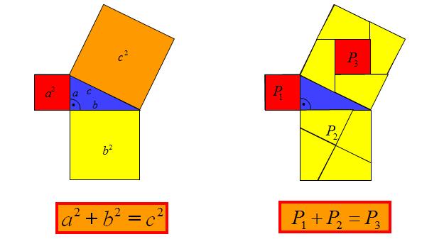 Graficzna interpretacja twierdzenia Pitagorasa
