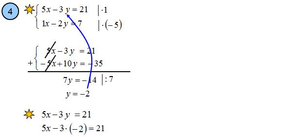Metoda przeciwnych wpółczynników