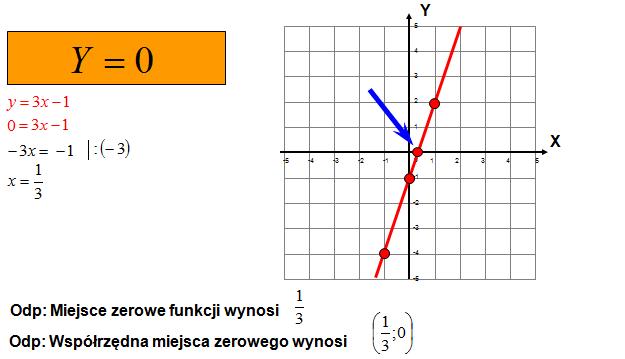 Miejsce zerowe obliczone algebraicznie