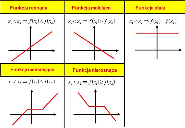 definicja monotoniczności funkcji