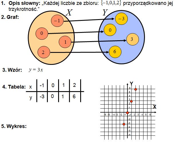 sposoby_przedstawiania _funkcji