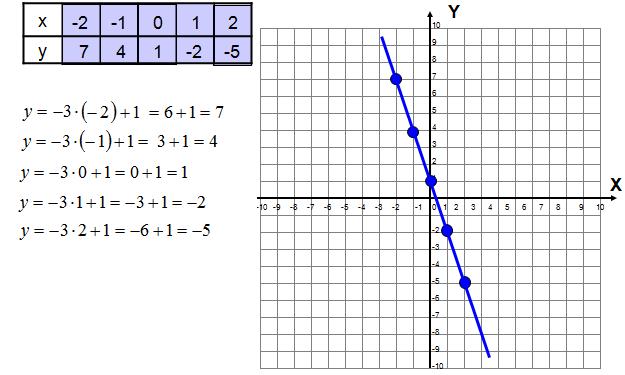 narysuj wykres funkcji liniowej