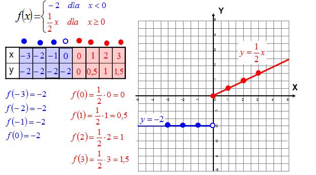 Wykres funkcji na przedziałach