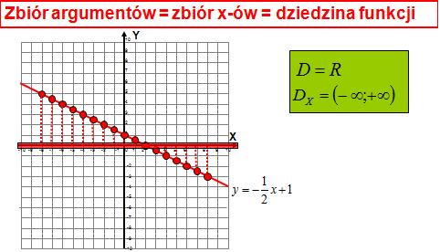 Dziedzina funkcji liniowej