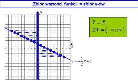 Zbiór wartości funkcji liniowej