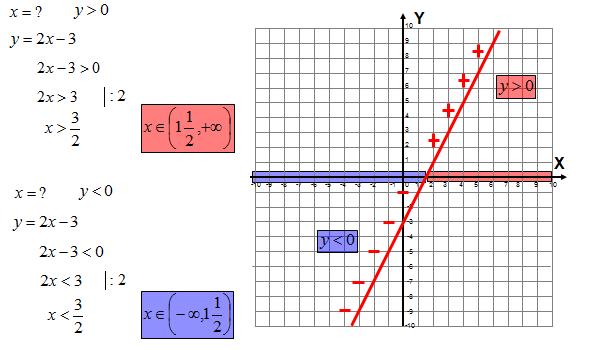 Funkcja liniowa na sprawdzianie