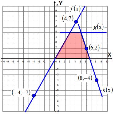 Rysunek z funkcją liniową