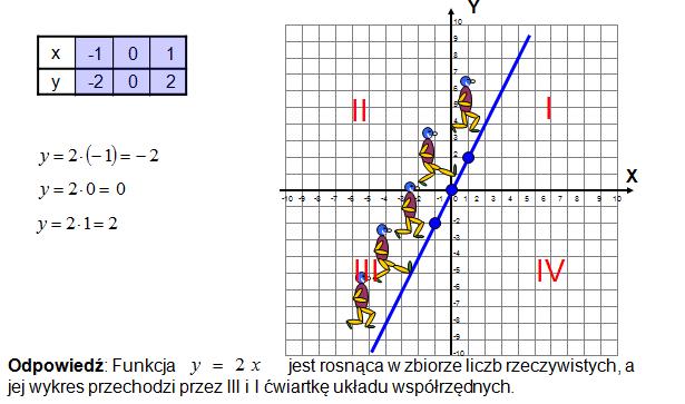 Warunki Monotoniczności funkcji liniowej
