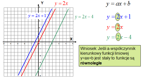 Prosta równoległa dla funkcji liniowej