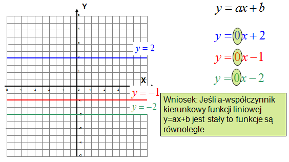 Prosta równoległa, a funkcja stała