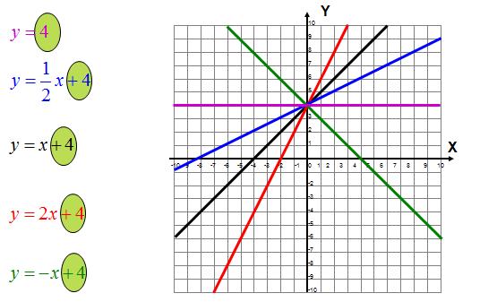 Współczynnik b funkcji liniowej