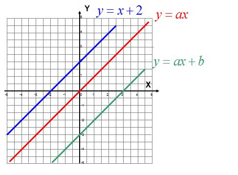 Zadanie z funkcji liniowej