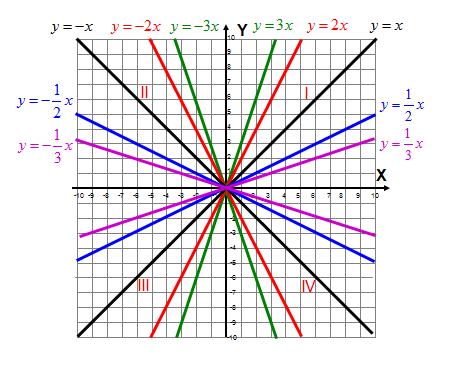 Kąt nachylenia wykresu funkcji do osi X