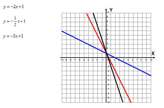 Wzory i wykresy funkcji liniowej