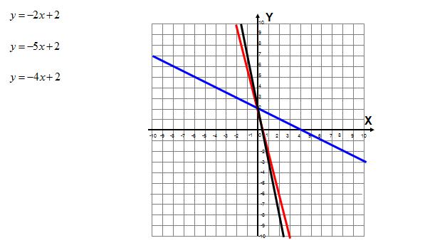 Wykresy i wzory funkcji liniowej