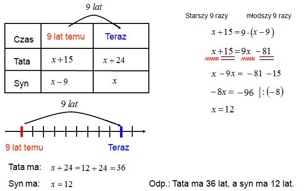 Równania