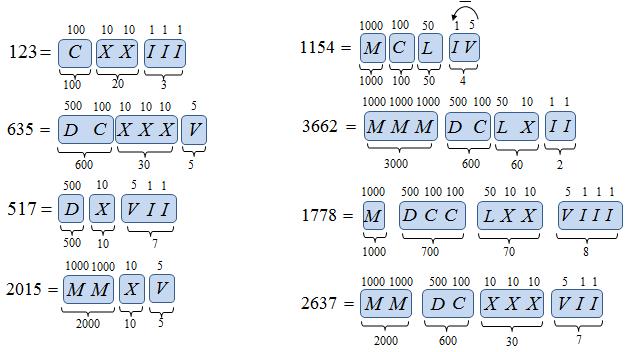 Zadanie system rzymski liczby rzymskie