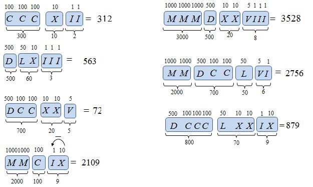 Liczby i cyfry rzymskie w zadaniach