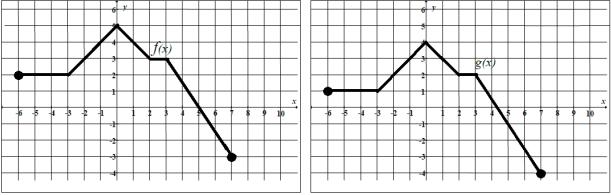 Własności funkcji, przesunięcie funkcji na maturze