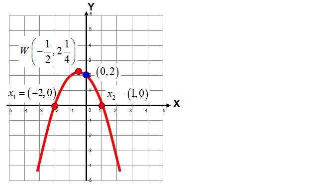 Wykres funkcji kwadratowej - parabola