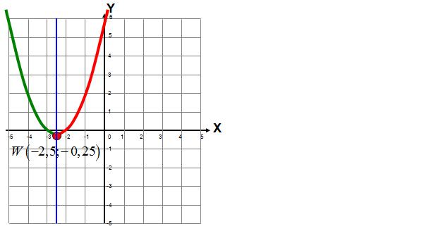 Monotoniczność paraboli, funkcji kwadratowej