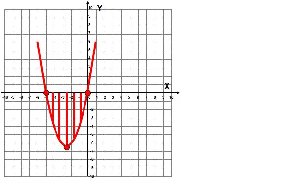 Funkcja kwadratowa zadanie
