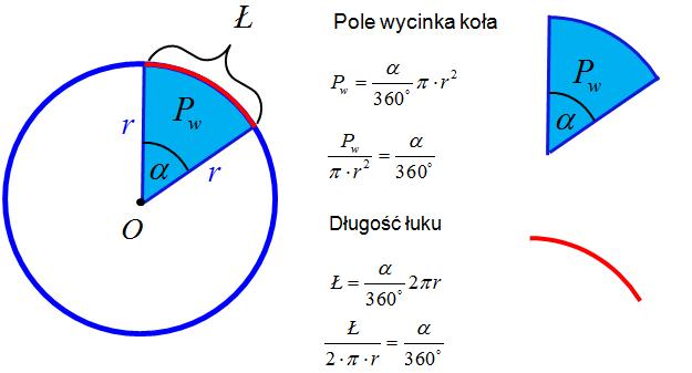 Wzór pole wycinka długość łuku
