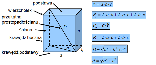 Definicja prostopadłościanu, wzory na objętość i pole powierzchni