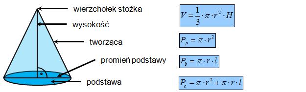 Wzory, objętość i pole powierzchni stożka
