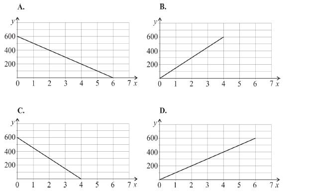Wykres zależności funkcyjnej
