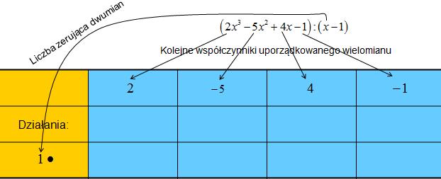 Schemat Hornera krok 1