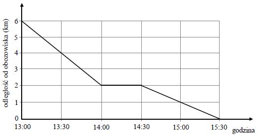 Wykres funkcji. Egzamin gimnazjalny 2016 z matematyki.