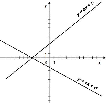 Współczynniki funkcji liniowej