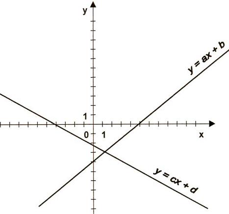 Funkcja liniowa i jej współczyniki