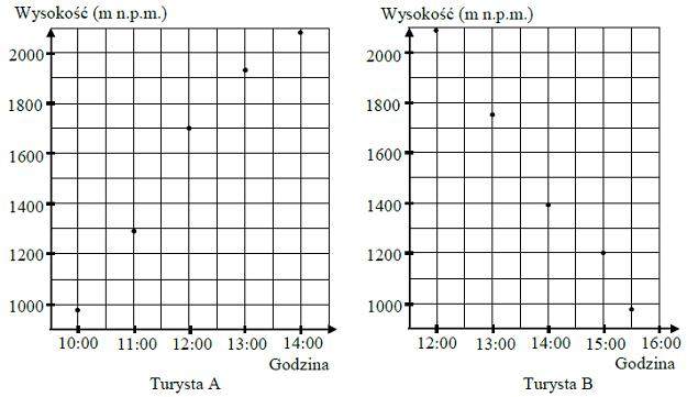 Wykres zależności matematycznej