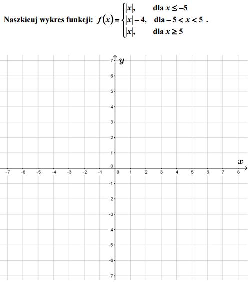 Narysuj wykres funkcji moduł, wartości bezwzględnej