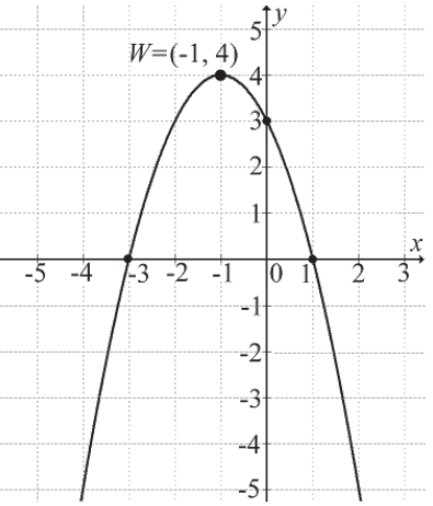 Wyznacz współczynnik c, wykres paraboli funkcji kwadratowej